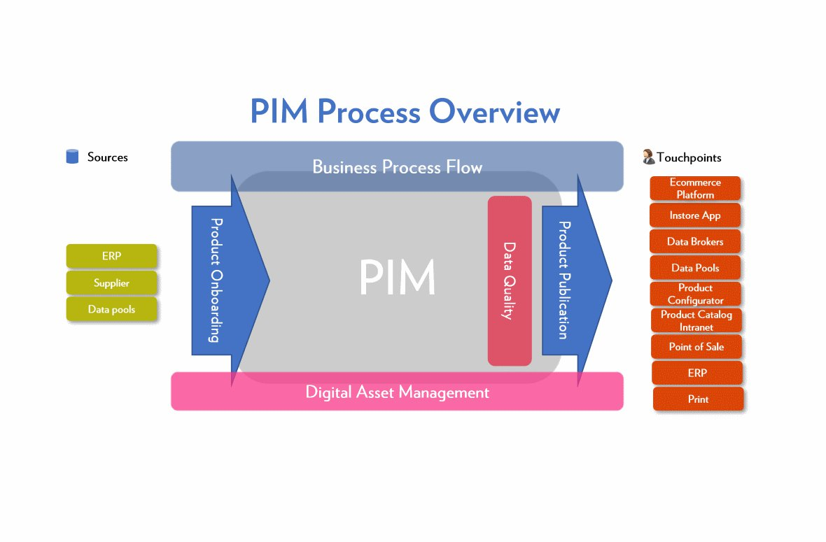 Product Information Management (PIM): What it is and Why