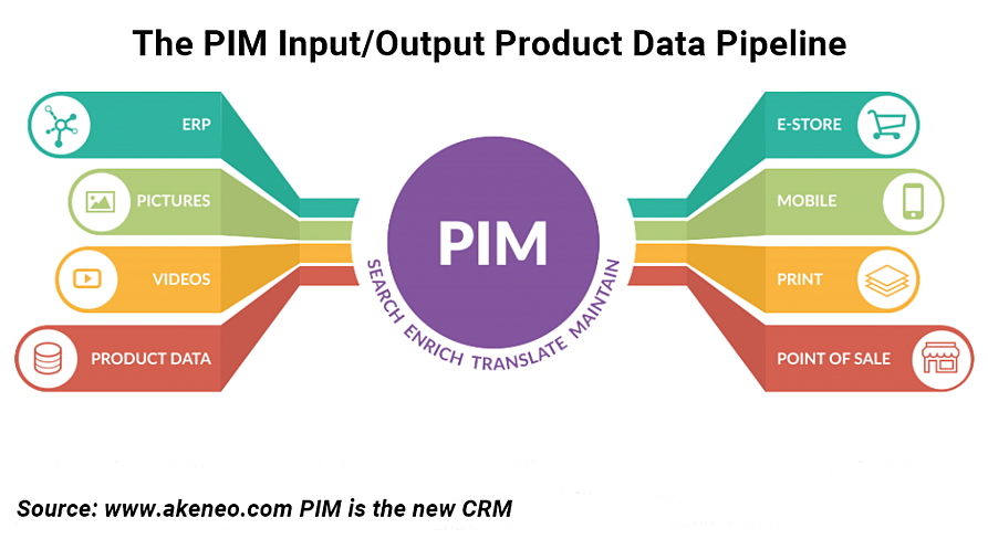 PIM explained
