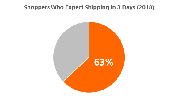 shoppers who expect shipping in 3 days pie chart