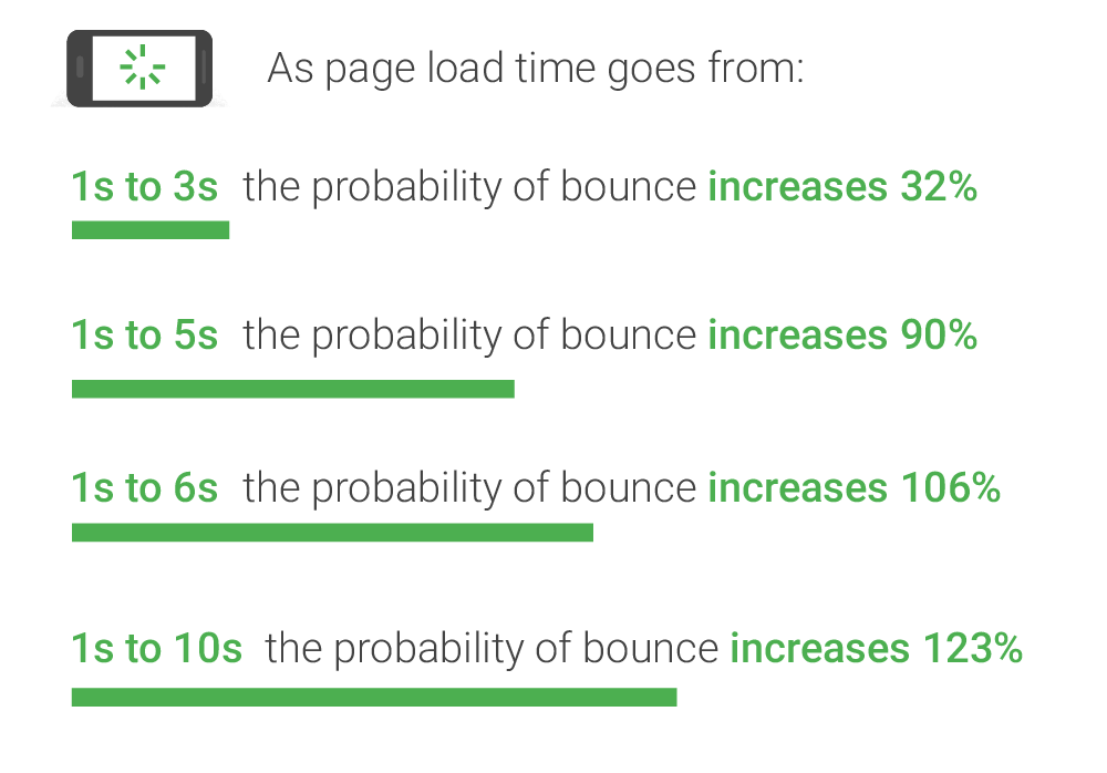 site-load-time