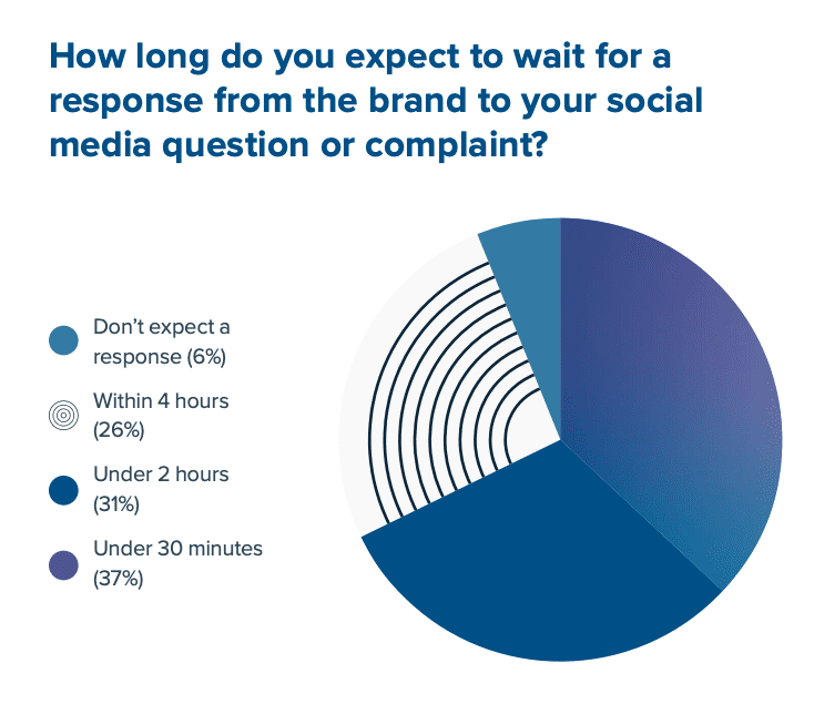 social media question response pie chart