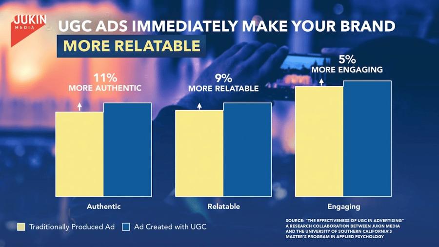 ugc ads infographic