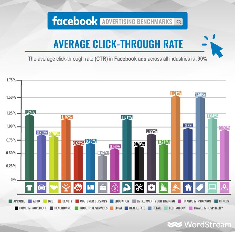 wordstream facebook average click through rate