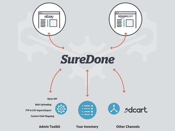 SureDone App Helps With the Ecommerce Process